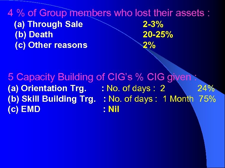 4 % of Group members who lost their assets : (a) Through Sale (b)