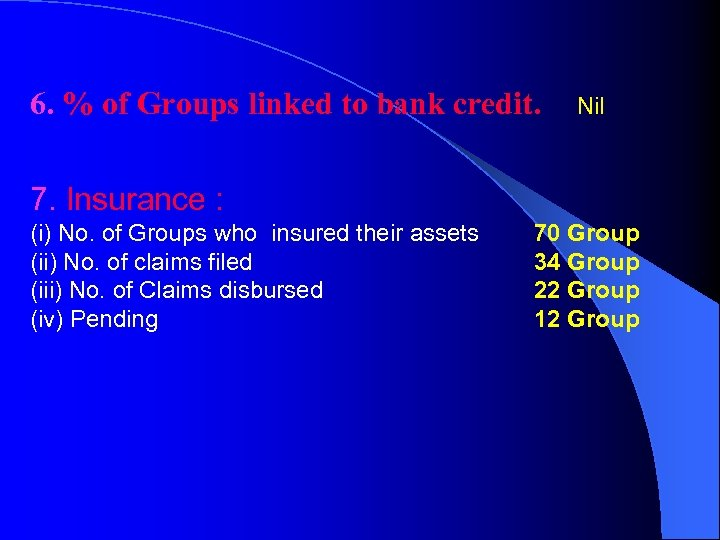 6. % of Groups linked to bank credit. Nil 7. Insurance : (i) No.