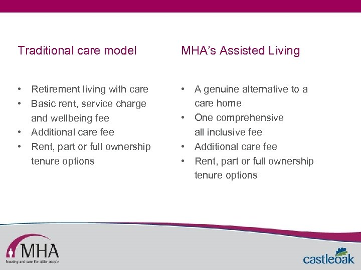 Traditional care model MHA's Assisted Living • Retirement living with care • Basic rent,