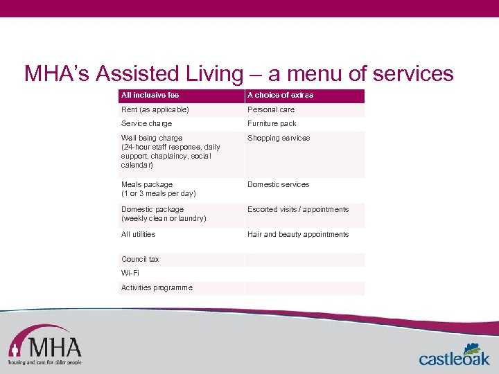 MHA's Assisted Living – a menu of services All inclusive fee A choice of