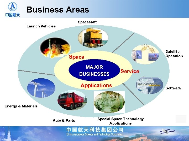 Business Areas Spacecraft Launch Vehicles Satellite Operation Space MAJOR BUSINESSES Service Applications Energy &