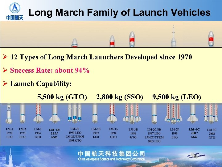 Long March Family of Launch Vehicles Ø 12 Types of Long March Launchers Developed