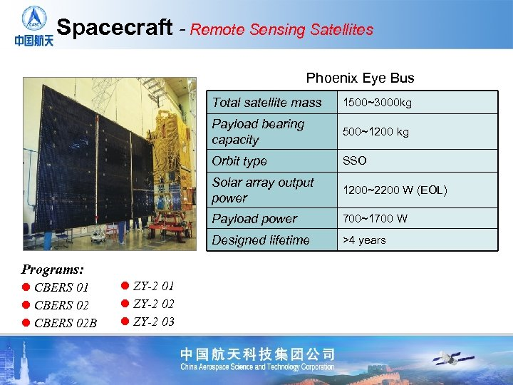 Spacecraft - Remote Sensing Satellites Phoenix Eye Bus Total satellite mass Payload bearing capacity