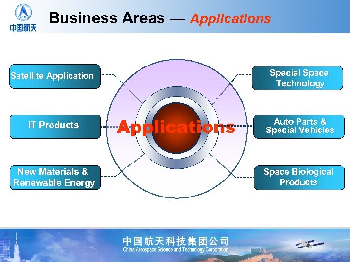 Business Areas — Applications Special Space Technology Satellite Application IT Products New Materials &