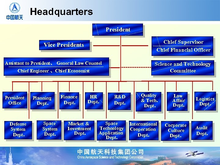 Headquarters President Chief Supervisor Chief Financial Officer Vice Presidents Assistant to President、 General Law