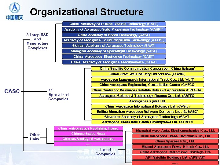 Organizational Structure China Academy of Launch Vehicle Technology (CALT) Academy of Aerospace Solid Propulsion