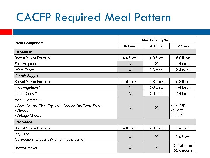 CACFP Required Meal Pattern Meal Component Min. Serving Size 0 -3 mo. 4 -7