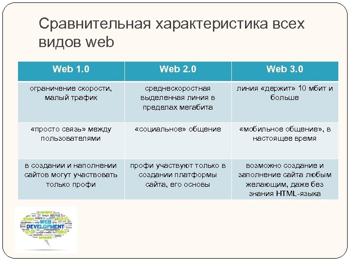 Сравнительная характеристика всех видов web Web 1. 0 Web 2. 0 Web 3. 0