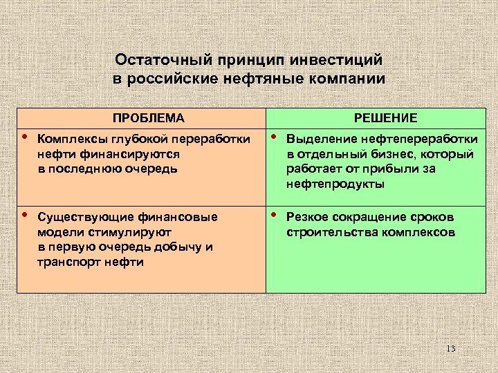 Остаточный принцип инвестиций в российские нефтяные компании ПРОБЛЕМА РЕШЕНИЕ • Комплексы глубокой переработки нефти