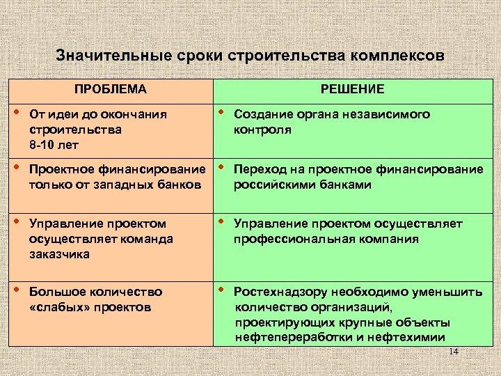 Значительные сроки строительства комплексов ПРОБЛЕМА РЕШЕНИЕ • От идеи до окончания строительства 8 -10