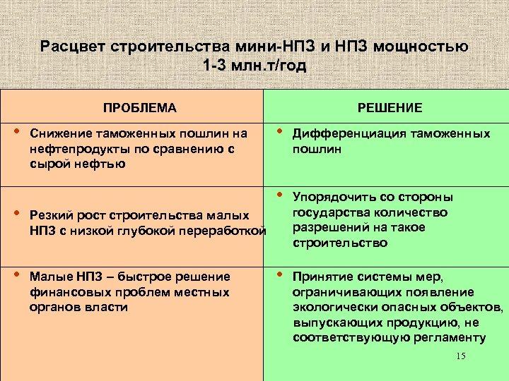 Расцвет строительства мини-НПЗ и НПЗ мощностью 1 -3 млн. т/год ПРОБЛЕМА • РЕШЕНИЕ •