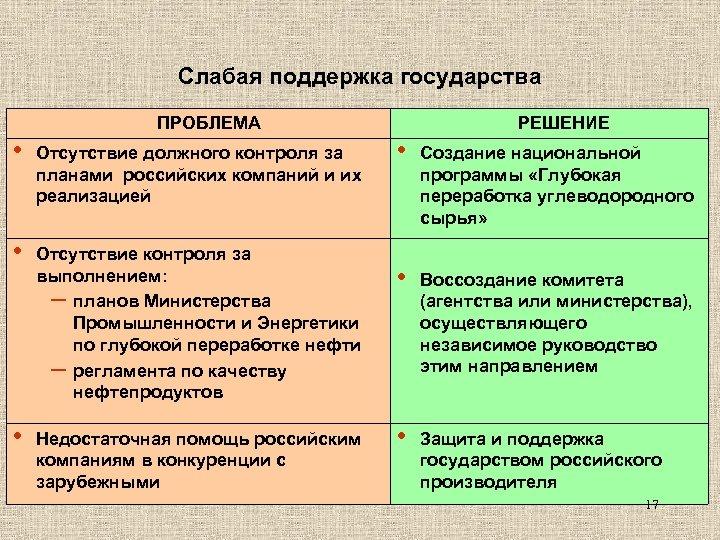 Слабая поддержка государства ПРОБЛЕМА • Отсутствие должного контроля за планами российских компаний и их