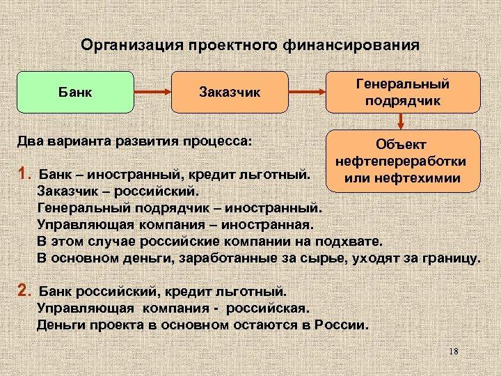 Организация проектного финансирования Банк Заказчик Два варианта развития процесса: 1. Банк – иностранный, кредит