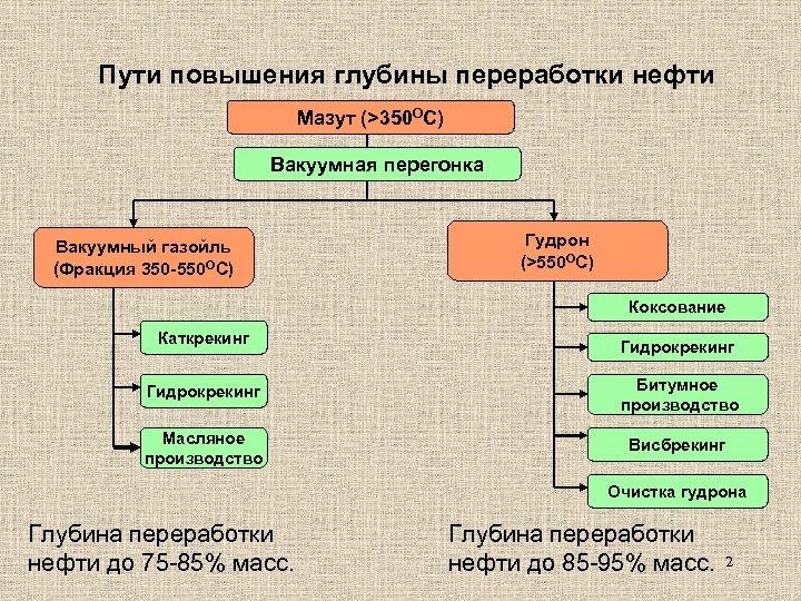 Пути повышения глубины переработки нефти Мазут (>350 ОС) Вакуумная перегонка Вакуумный газойль (Фракция 350