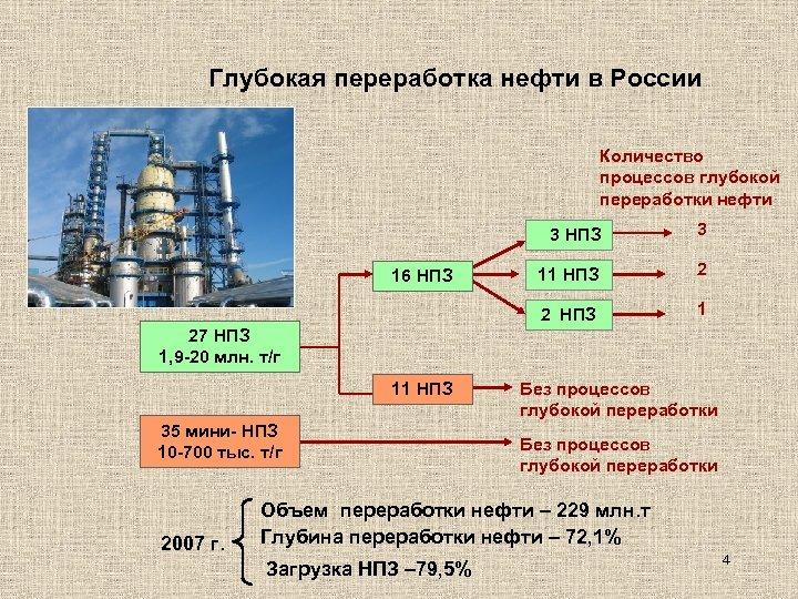 Глубокая переработка нефти в России Количество процессов глубокой переработки нефти 3 НПЗ 11 НПЗ