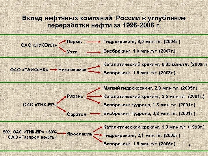 Вклад нефтяных компаний России в углубление переработки нефти за 1998 -2008 г. Пермь Гидрокрекинг,