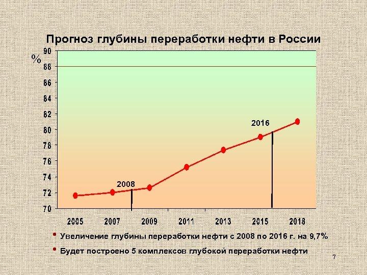 Прогноз глубины переработки нефти в России % 2016 2008 • Увеличение глубины переработки нефти