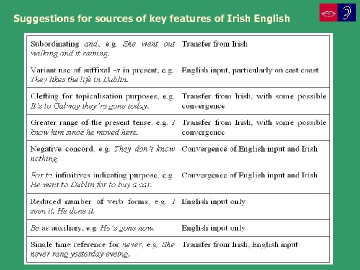 Suggestions for sources of key features of Irish English