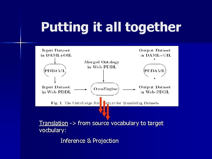 Putting it all together Translation -> from source vocabulary to target vocbulary: Inference &