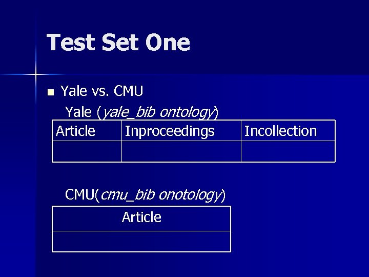 Test Set One n Yale vs. CMU Yale (yale_bib ontology) Article Inproceedings CMU(cmu_bib onotology)