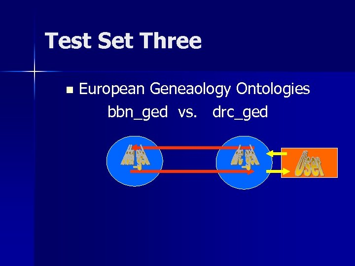 Test Set Three n European Geneaology Ontologies bbn_ged vs. drc_ged