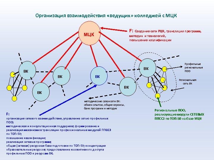 Организация взаимодействия «ведущих» колледжей с МЦК F: Создание сети РЦК, трансляция программ, методик и