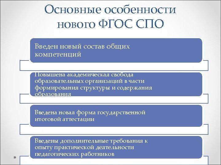 Основные особенности нового ФГОС СПО Введен новый состав общих компетенций Повышена академическая свобода образовательных