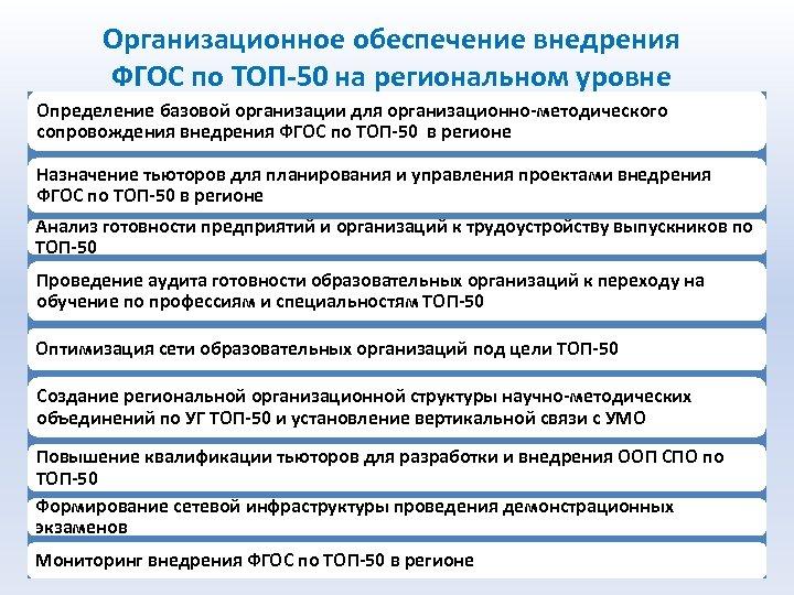 Организационное обеспечение внедрения ФГОС по ТОП-50 на региональном уровне Определение базовой организации для организационно-методического