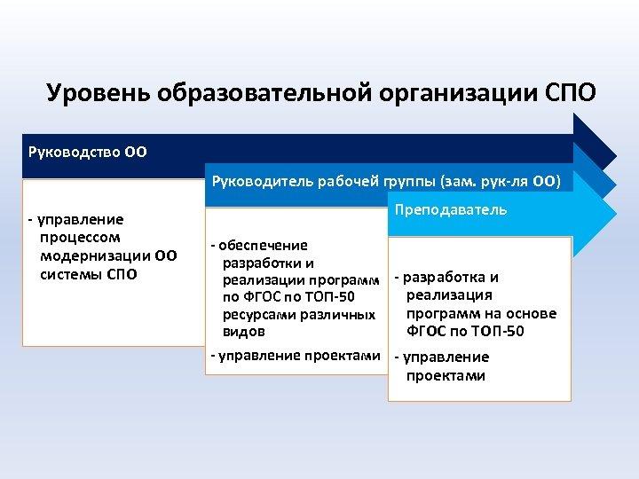 Уровень образовательной организации СПО Руководство ОО Руководитель рабочей группы (зам. рук-ля ОО) - управление
