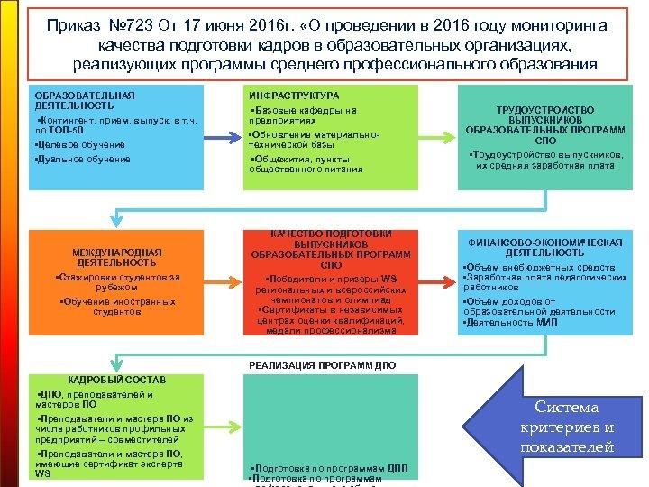 Приказ № 723 От 17 июня 2016 г. «О проведении в 2016 году мониторинга