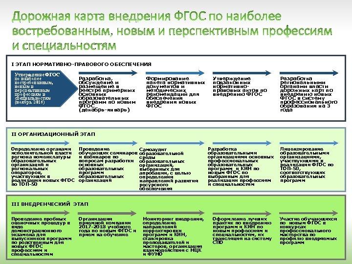 Дорожная карта внедрения ФГОС по наиболее востребованным, новым и перспективным профессиям и специальностям I