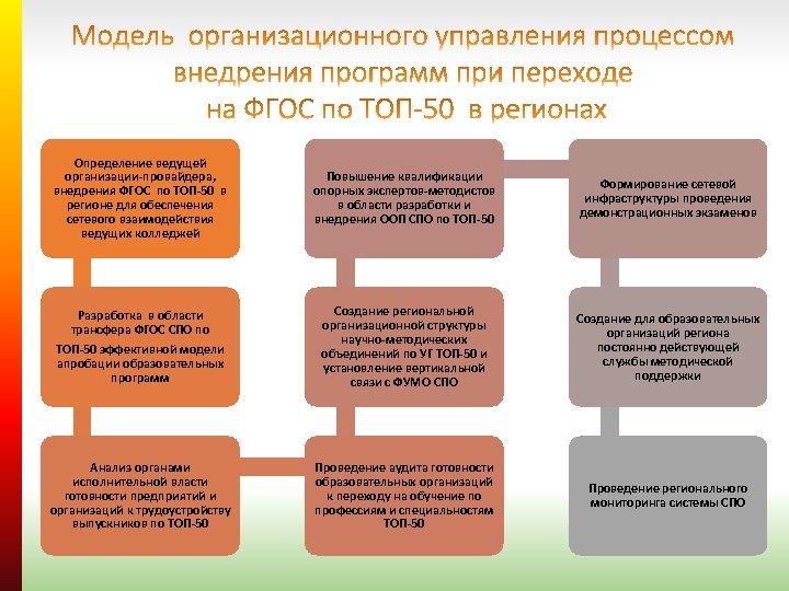 Определение ведущей организации-провайдера, внедрения ФГОС по ТОП-50 в регионе для обеспечения сетевого взаимодействия ведущих