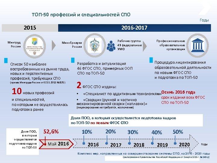 ТОП-50 профессий и специальностей СПО 2015 Годы 2016 -2017 Минтруд России Рабочие группы 43