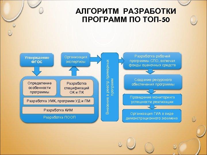 Утверждение ФГОС Определение особенности программы Организация экспертизы Разработка спецификаций ОК и ПК Разработка УМК,