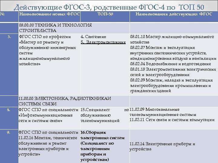 Действующие ФГОС-3, родственные ФГОС-4 по ТОП 50 № Наименование новых ФГОС 3. 8. 9.
