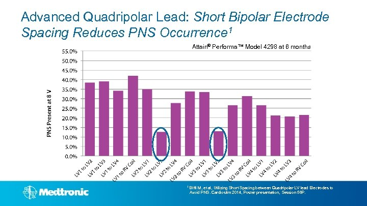 Advanced Quadripolar Lead: Short Bipolar Electrode Spacing Reduces PNS Occurrence 1 Attain® Performa™ Model