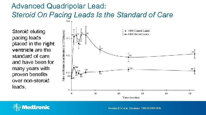 Advanced Quadripolar Lead: Steroid On Pacing Leads Is the Standard of Care Steroid eluting