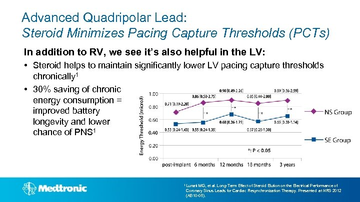 Advanced Quadripolar Lead: Steroid Minimizes Pacing Capture Thresholds (PCTs) In addition to RV, we