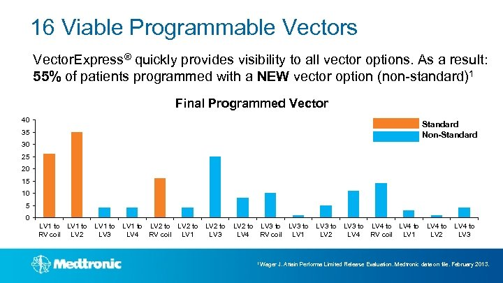 16 Viable Programmable Vectors Vector. Express® quickly provides visibility to all vector options. As