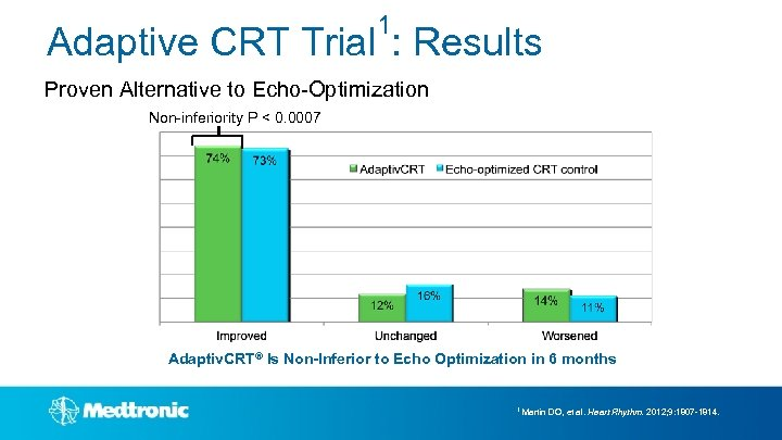 1 Adaptive CRT Trial : Results Proven Alternative to Echo-Optimization Non-inferiority P < 0.