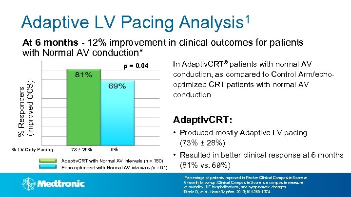 Adaptive LV Pacing Analysis 1 At 6 months - 12% improvement in clinical outcomes
