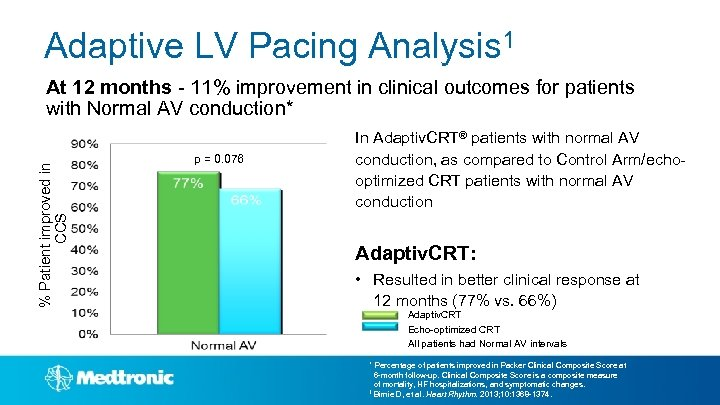 Adaptive LV Pacing Analysis 1 % Patient improved in CCS At 12 months -