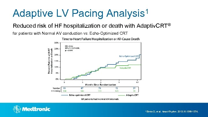 Adaptive LV Pacing Analysis 1 Reduced risk of HF hospitalization or death with Adaptiv.