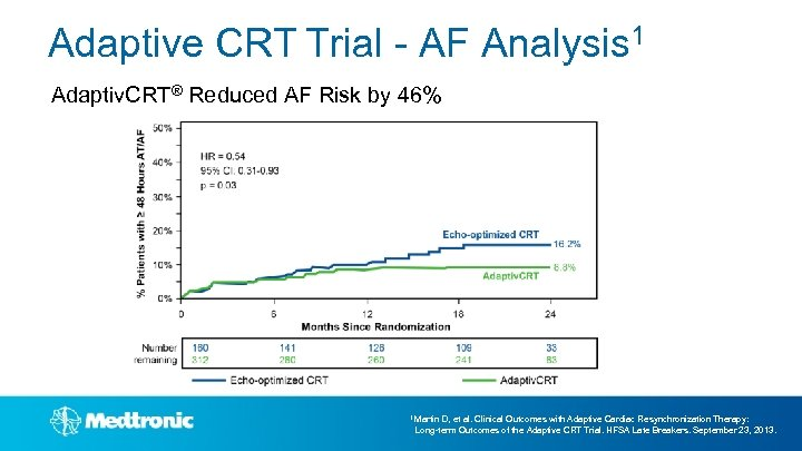 Adaptive CRT Trial - AF Analysis 1 Adaptiv. CRT® Reduced AF Risk by 46%
