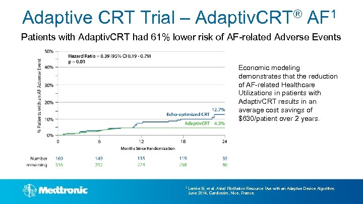 Adaptive CRT Trial – Adaptiv. CRT® AF 1 Patients with Adaptiv. CRT had 61%