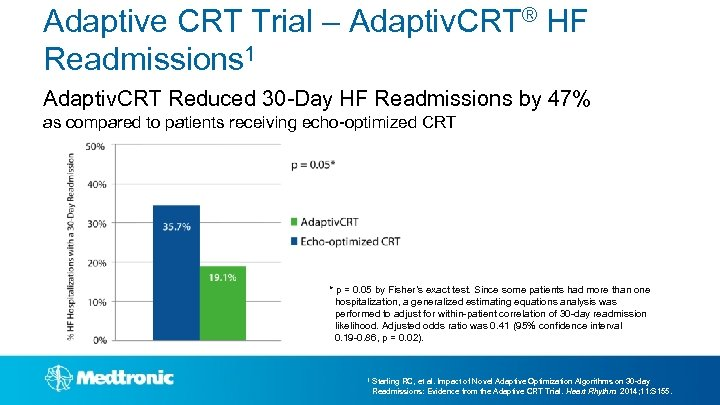 Adaptive CRT Trial – Adaptiv. CRT® HF Readmissions 1 Adaptiv. CRT Reduced 30 -Day