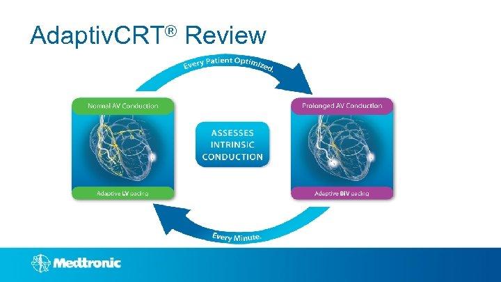 Adaptiv. CRT® Review