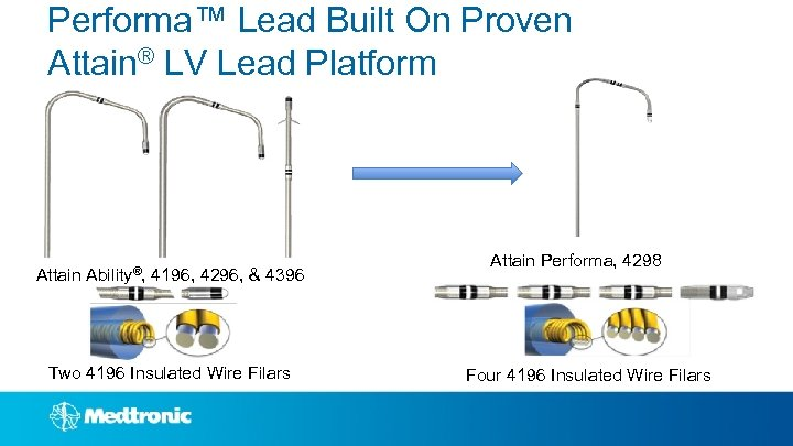 Performa™ Lead Built On Proven Attain® LV Lead Platform Attain Ability®, 4196, 4296, &