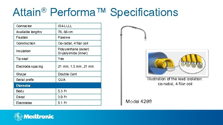 Attain® Performa™ Specifications Connector IS 4 -LLLL Available lengths 78, 88 cm Fixation Passive