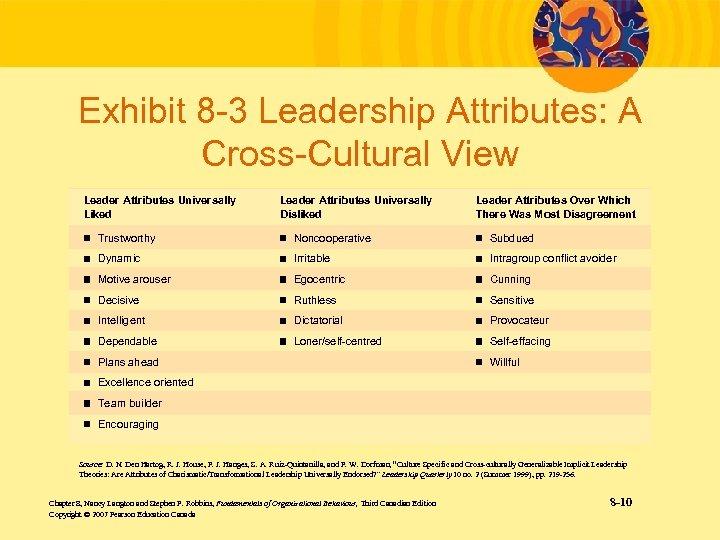 Exhibit 8 -3 Leadership Attributes: A Cross-Cultural View Leader Attributes Universally Liked Leader Attributes